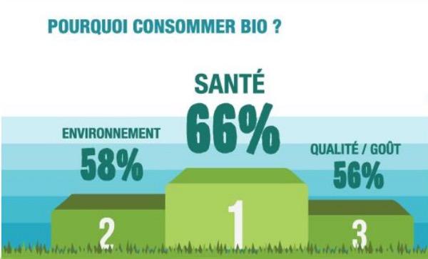 3 principales raisons pour consommer bio santé environnement et qualité