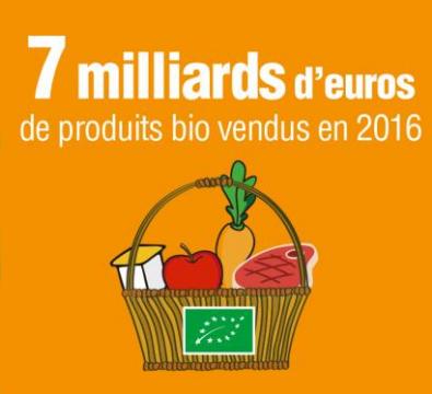 è milliards d'euros de produits bio vendus en 2016